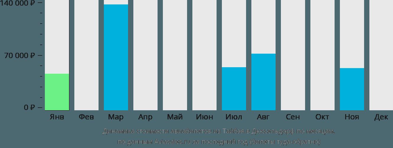 Динамика стоимости авиабилетов из Тайбэя в Дюссельдорф по месяцам