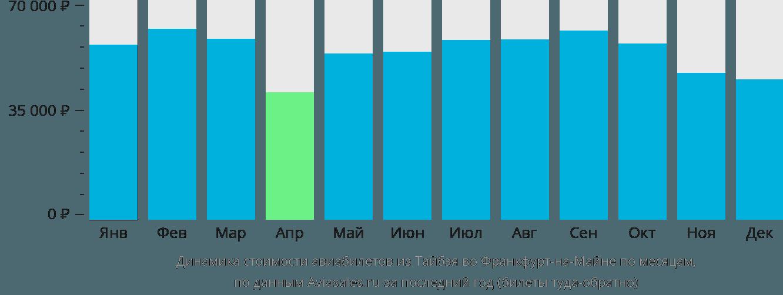 Динамика стоимости авиабилетов из Тайбэя во Франкфурт-на-Майне по месяцам