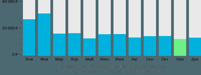 Динамика стоимости авиабилетов из Тайбэя в Ханой по месяцам