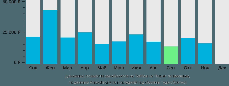 Динамика стоимости авиабилетов из Тайбэя на Пхукет по месяцам