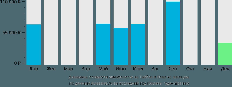 Динамика стоимости авиабилетов из Тайбэя в Киев по месяцам