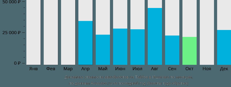 Динамика стоимости авиабилетов из Тайбэя в Ишигаки по месяцам