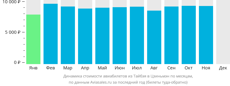 Динамика стоимости авиабилетов из Тайбэя в Цзиньмэн по месяцам