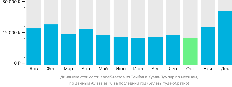 Динамика стоимости авиабилетов из Тайбэя в Куала-Лумпур по месяцам
