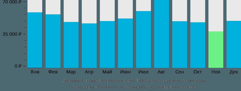 Динамика стоимости авиабилетов из Тайбэя в Лос-Анджелес по месяцам