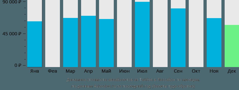 Динамика стоимости авиабилетов из Тайбэя в Лиссабон по месяцам