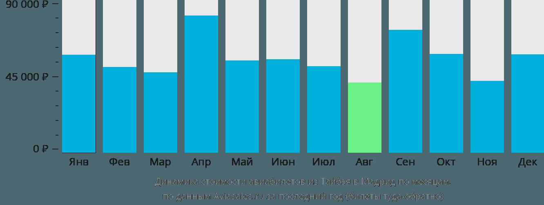 Динамика стоимости авиабилетов из Тайбэя в Мадрид по месяцам