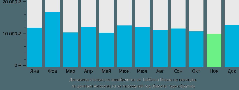 Динамика стоимости авиабилетов из Тайбэя в Макао по месяцам