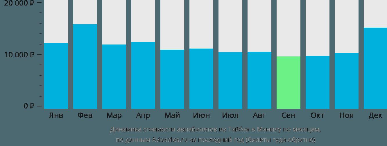 Динамика стоимости авиабилетов из Тайбэя в Манилу по месяцам