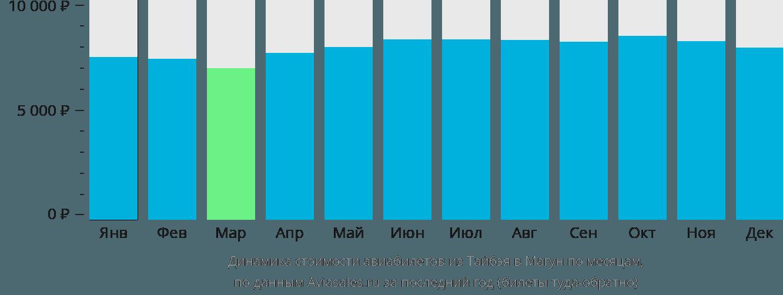 Динамика стоимости авиабилетов из Тайбэя в Магун по месяцам