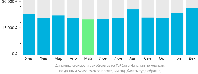 Динамика стоимости авиабилетов из Тайбэя в Наньнин по месяцам