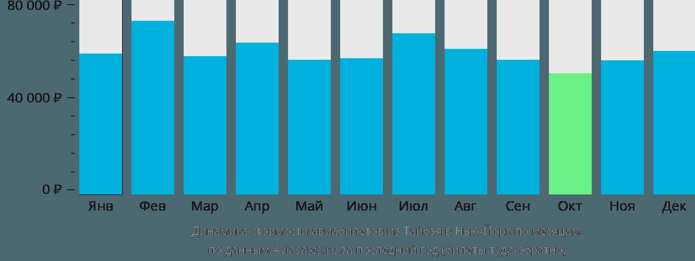 Динамика стоимости авиабилетов из Тайбэя в Нью-Йорк по месяцам