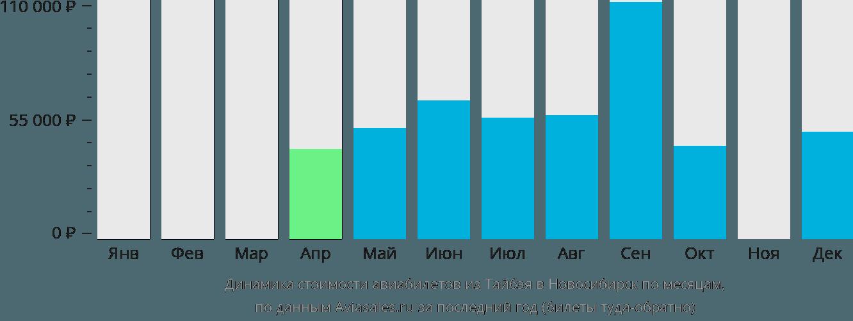 Динамика стоимости авиабилетов из Тайбэя в Новосибирск по месяцам