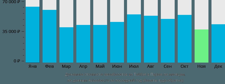 Динамика стоимости авиабилетов из Тайбэя в Париж по месяцам