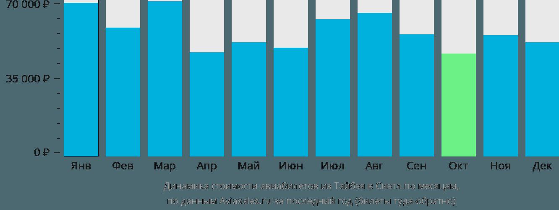 Динамика стоимости авиабилетов из Тайбэя в Сиэтл по месяцам
