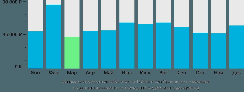 Динамика стоимости авиабилетов из Тайбэя в Сан-Франциско по месяцам