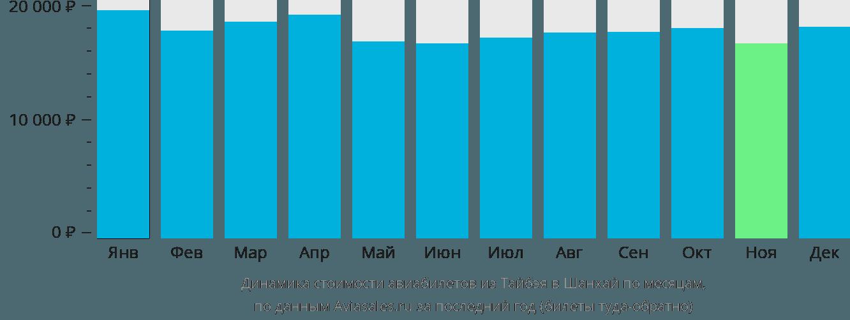 Динамика стоимости авиабилетов из Тайбэя в Шанхай по месяцам
