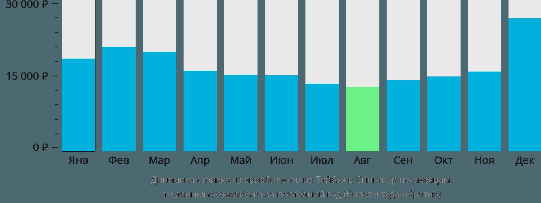 Динамика стоимости авиабилетов из Тайпея в Сингапур по месяцам
