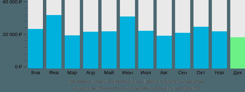 Динамика стоимости авиабилетов из Тайбэя в Сурабаю по месяцам