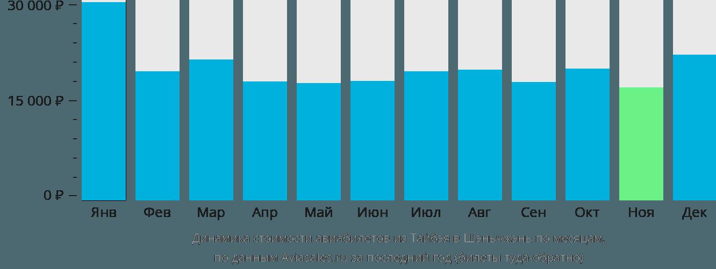 Динамика стоимости авиабилетов из Тайбэя в Шэньчжэнь по месяцам