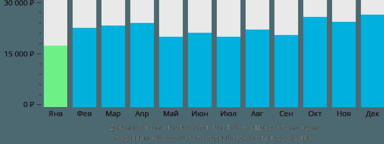 Динамика стоимости авиабилетов из Тайбэя в Циндао по месяцам