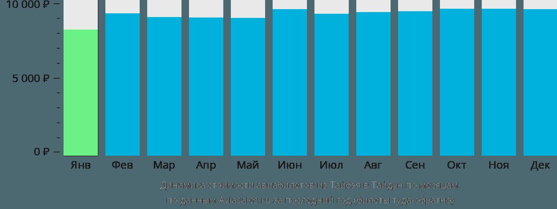 Динамика стоимости авиабилетов из Тайбэя в Тайдун по месяцам