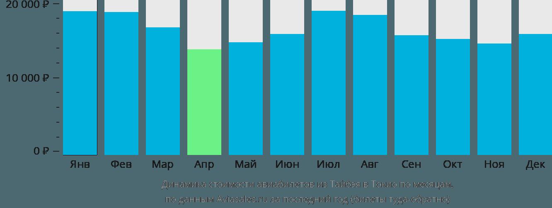 Динамика стоимости авиабилетов из Тайбэя в Токио по месяцам