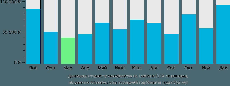 Динамика стоимости авиабилетов из Тайбэя в США по месяцам