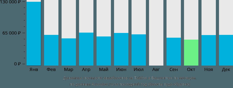 Динамика стоимости авиабилетов из Тайбэя в Вашингтон по месяцам