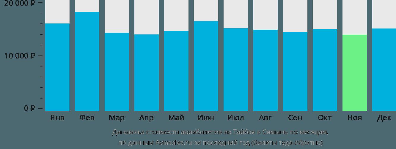 Динамика стоимости авиабилетов из Тайбэя в Сямынь по месяцам