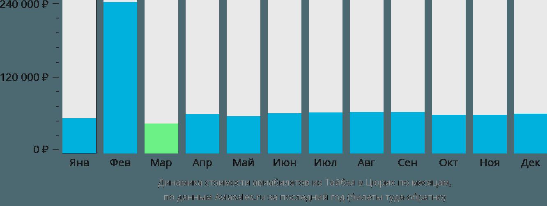 Динамика стоимости авиабилетов из Тайбэя в Цюрих по месяцам