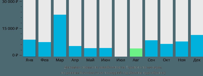 Динамика стоимости авиабилетов из Тарапото по месяцам