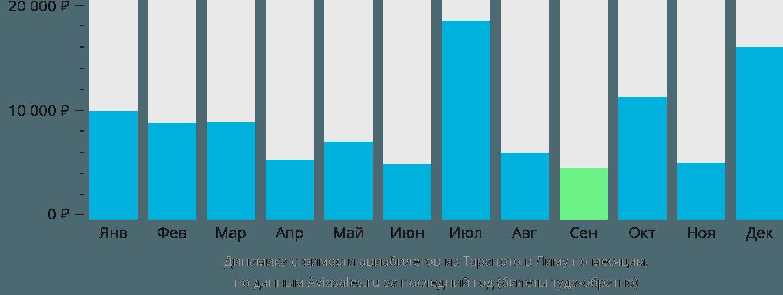 Динамика стоимости авиабилетов из Тарапото в Лиму по месяцам