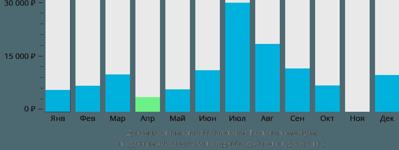 Динамика стоимости авиабилетов из Трапани по месяцам