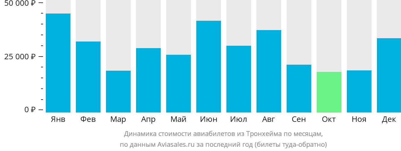 Динамика стоимости авиабилетов из Тронхейма по месяцам