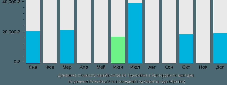 Динамика стоимости авиабилетов из Тронхейма в Амстердам по месяцам