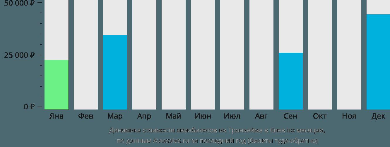 Динамика стоимости авиабилетов из Тронхейма в Киев по месяцам