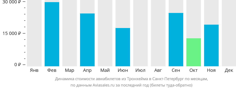 Динамика стоимости авиабилетов из Тронхейма в Санкт-Петербург по месяцам