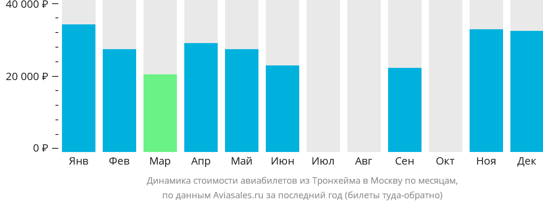 Динамика стоимости авиабилетов из Тронхейма в Москву по месяцам