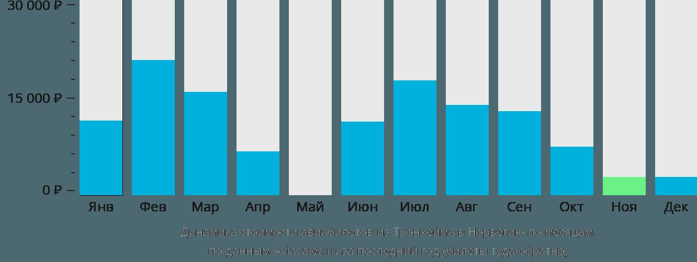 Динамика стоимости авиабилетов из Тронхейма в Норвегию по месяцам