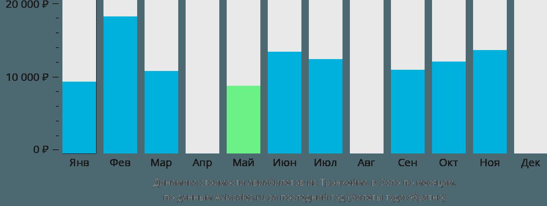 Динамика стоимости авиабилетов из Тронхейма в Осло по месяцам