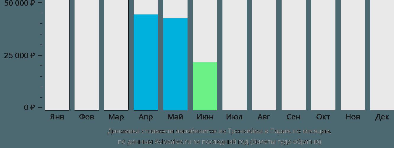 Динамика стоимости авиабилетов из Тронхейма в Париж по месяцам