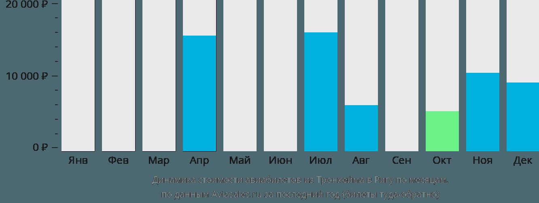 Динамика стоимости авиабилетов из Тронхейма в Ригу по месяцам