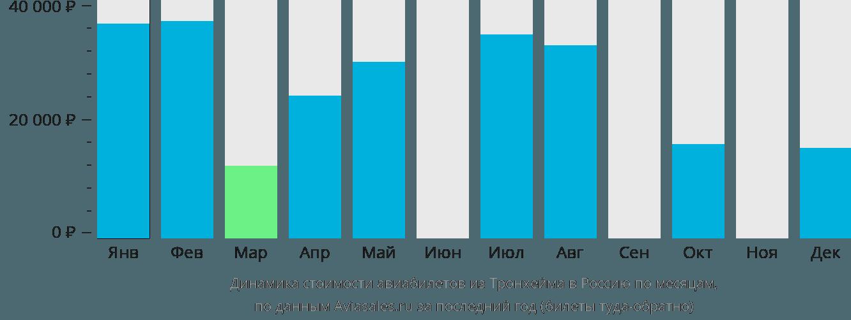 Динамика стоимости авиабилетов из Тронхейма в Россию по месяцам