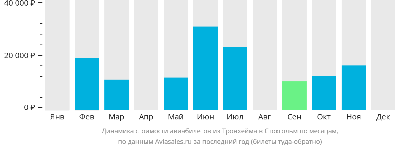 Динамика стоимости авиабилетов из Тронхейма в Стокгольм по месяцам