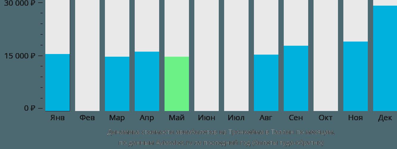 Динамика стоимости авиабилетов из Тронхейма в Таллин по месяцам
