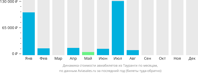 Динамика стоимости авиабилетов из Тауранги по месяцам