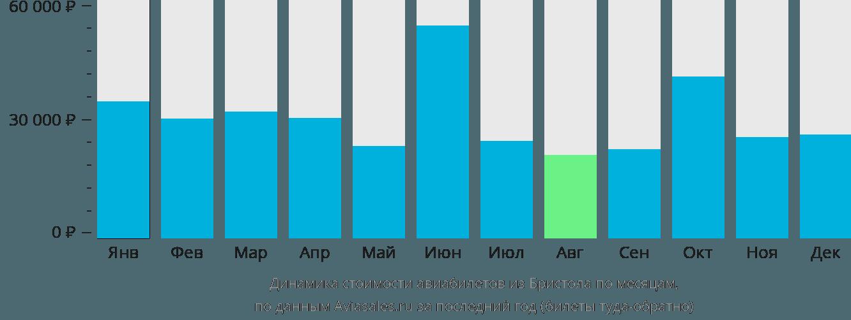 Динамика стоимости авиабилетов из Бристола по месяцам