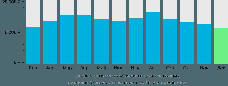 Динамика стоимости авиабилетов из Турина по месяцам