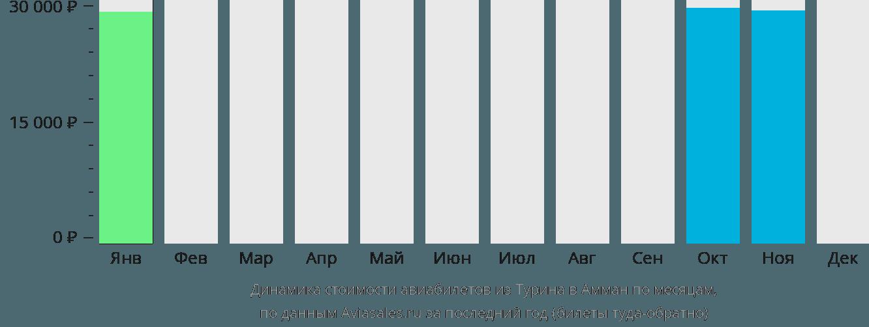 Динамика стоимости авиабилетов из Турина в Амман по месяцам